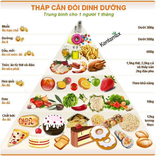 Luôn chú ý cân đối chế độ dinh dưỡng