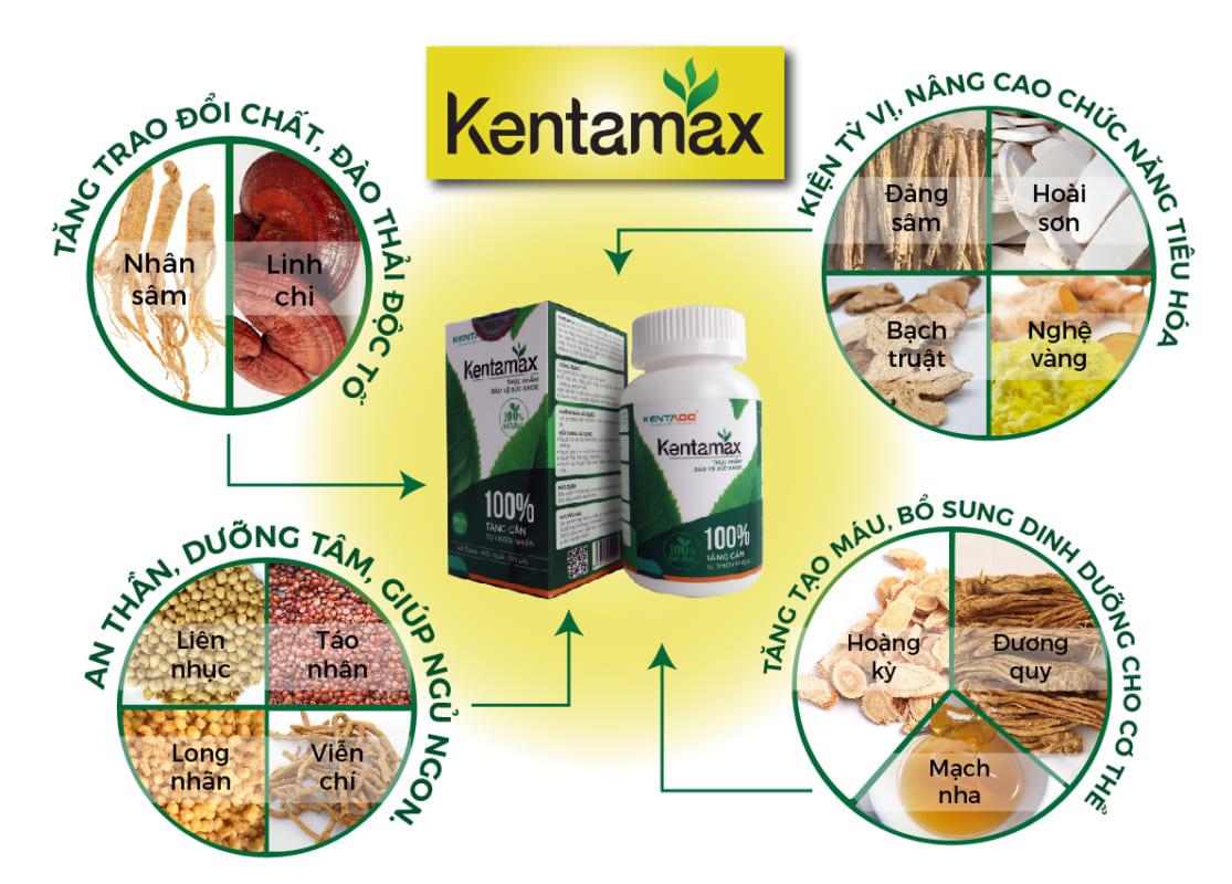 Kentamax được cấu thành từ 13 vị dược liệu quý