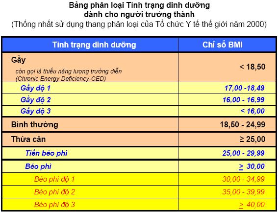 Người có chỉ số BMI 18.5 cần tăng cân